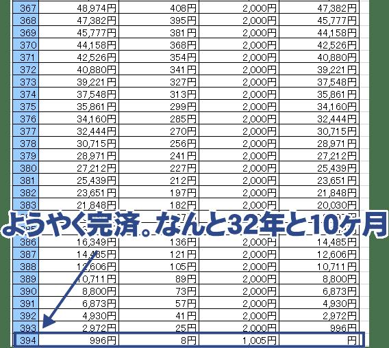 200万円の返済を32年と10ヶ月かけて完済したシミュレーション図